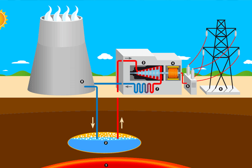 GEOTHERMAL INDUSTRY