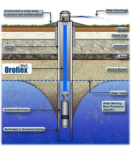 Oroflex well system diagram